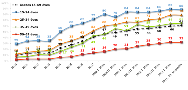 2011 internet