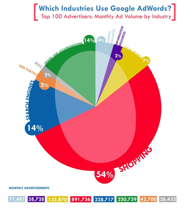 Who-Uses-Google-Adwords - www.wprodukcio.hu