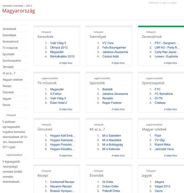 Zeitgeist-2012-–-Google-1