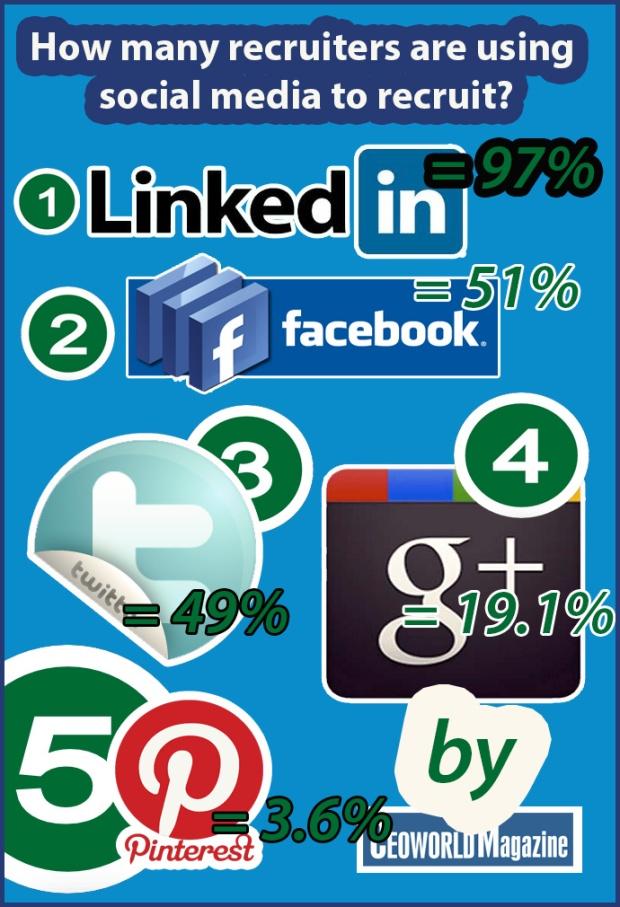 20130208-Social-Media-Recruiting-2013