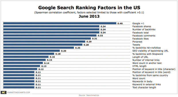 Google-US-Ranking-Factors-June2013