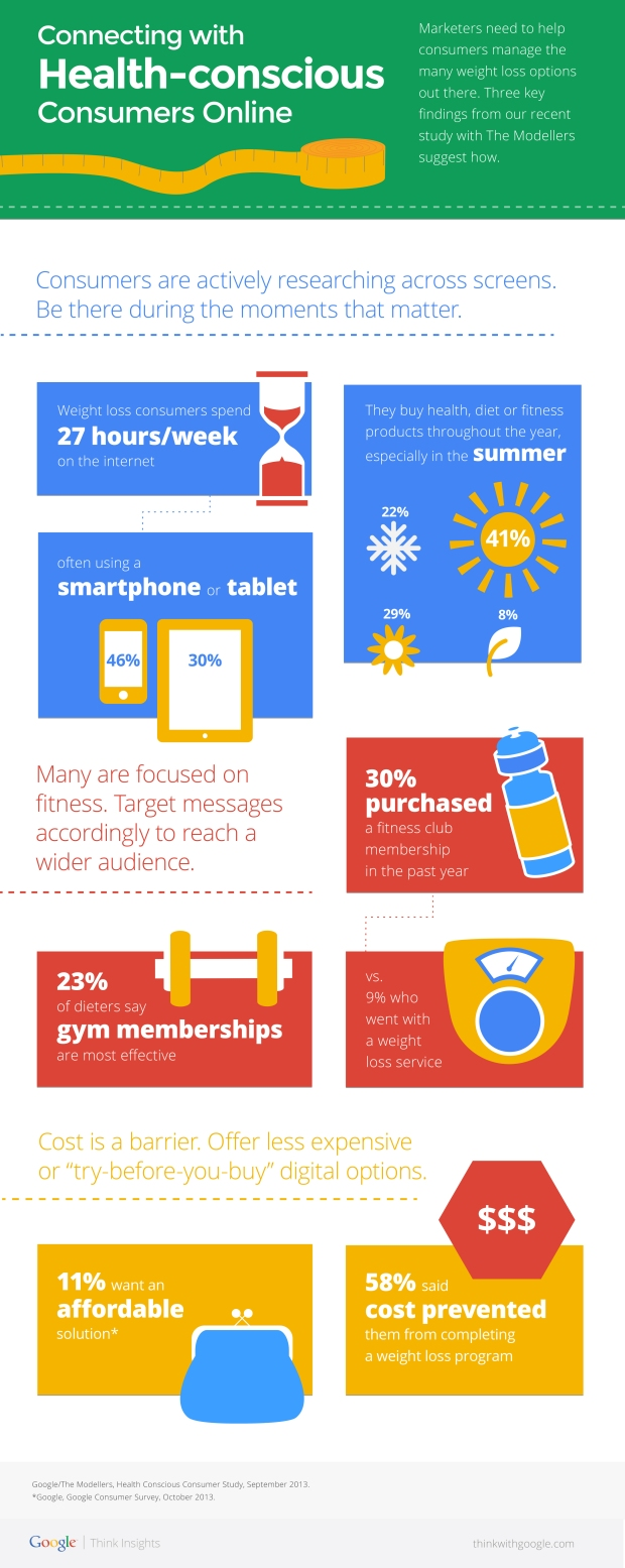 digital-paves-the-road-to-weight-loss_infographics-(1)