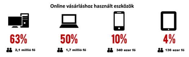 webshop vásárlási eszköz