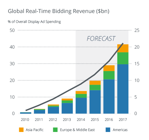 Global-RTB-Revenues