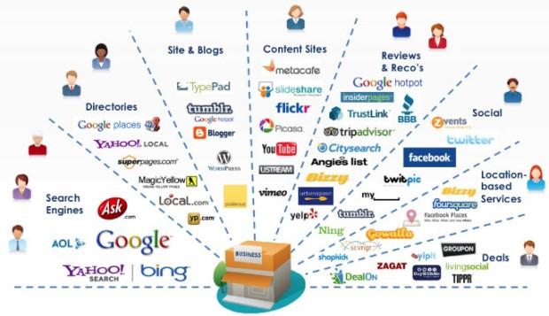 keresooptimalizalas-online-marketing