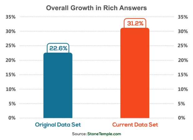 overall-growth-in-rich-answers-800x580