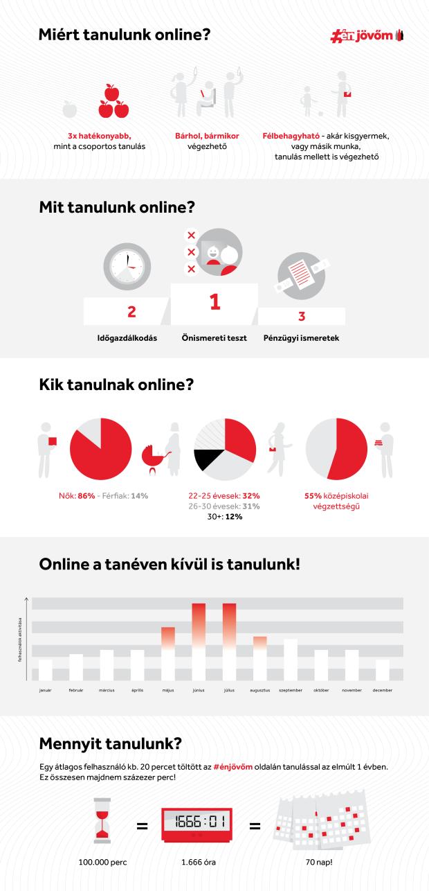infografika_online_tanulas-01 (1)